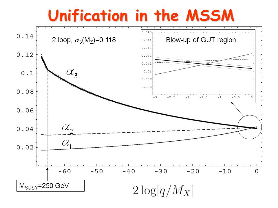 Unification in the MSSM Blow-up of GUT region M SUSY =250 GeV 2 loop,  3 (M Z )=0.118