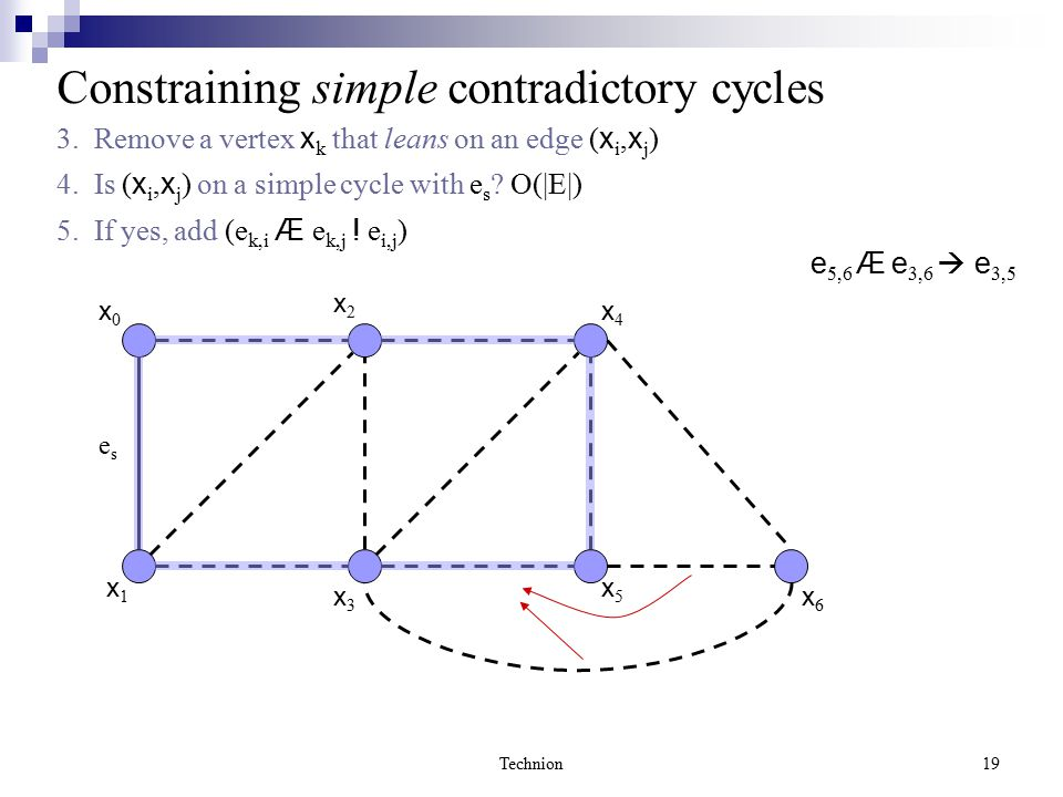 Technion19 x0x0 x1x1 x2x2 x3x3 x6x6 x4x4 x5x5 Constraining simple contradictory cycles 3.
