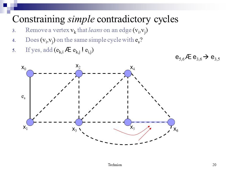 Technion20 x0x0 x1x1 x2x2 x3x3 x6x6 x4x4 x5x5 Constraining simple contradictory cycles 3. Remove a vertex v k that leans on an edge (v i,v j ) 4. Does