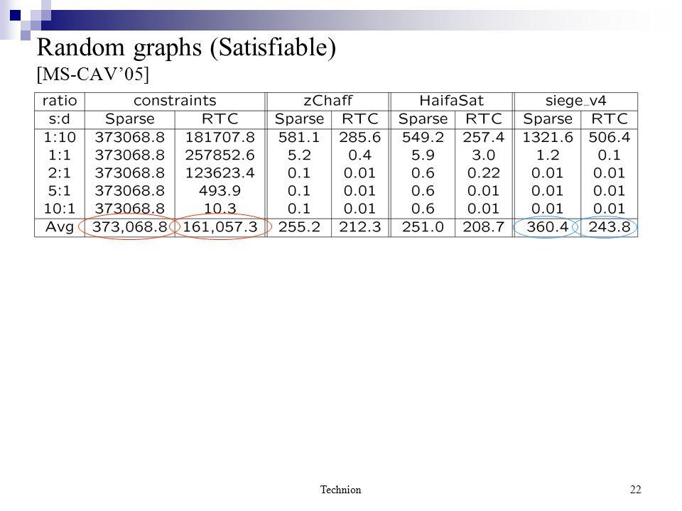 Technion22 Random graphs (Satisfiable) [MS-CAV'05]