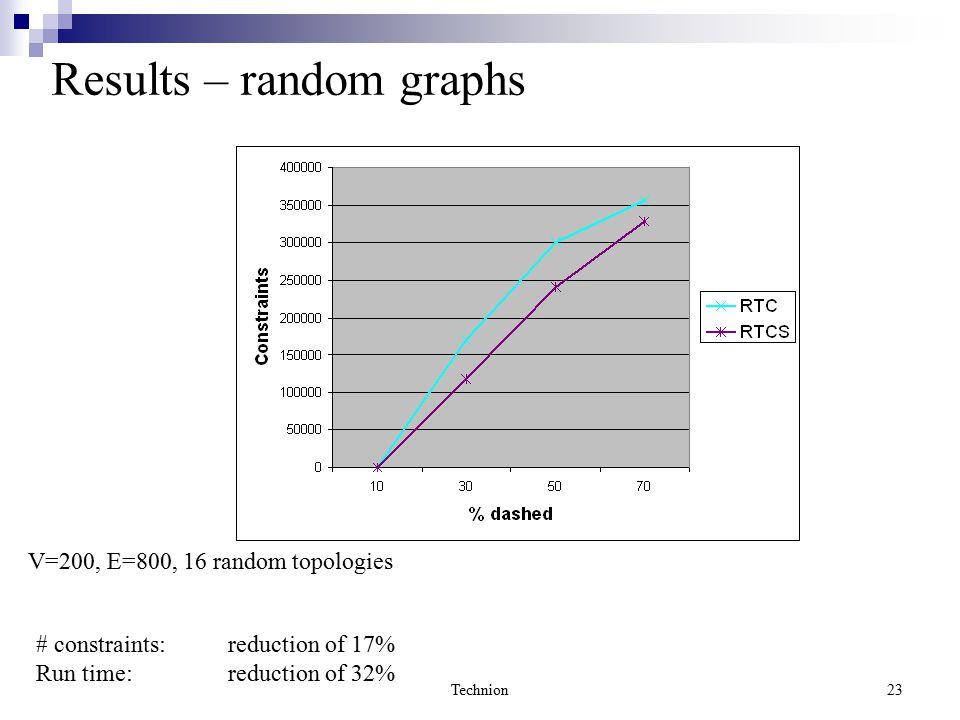 Technion23 Results – random graphs V=200, E=800, 16 random topologies # constraints: reduction of 17% Run time: reduction of 32%