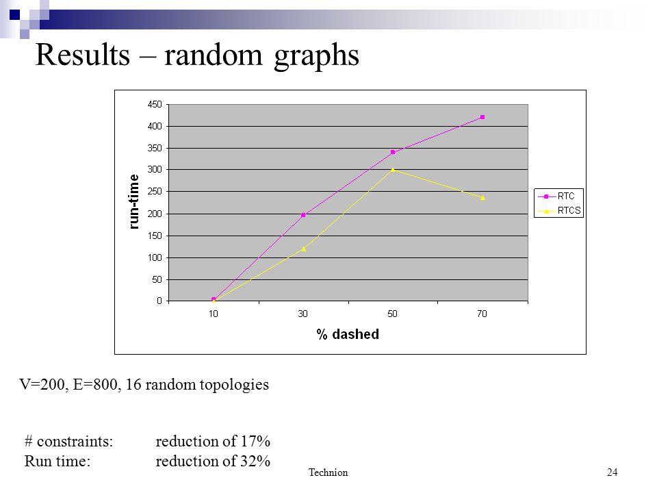Technion24 Results – random graphs V=200, E=800, 16 random topologies # constraints: reduction of 17% Run time: reduction of 32%