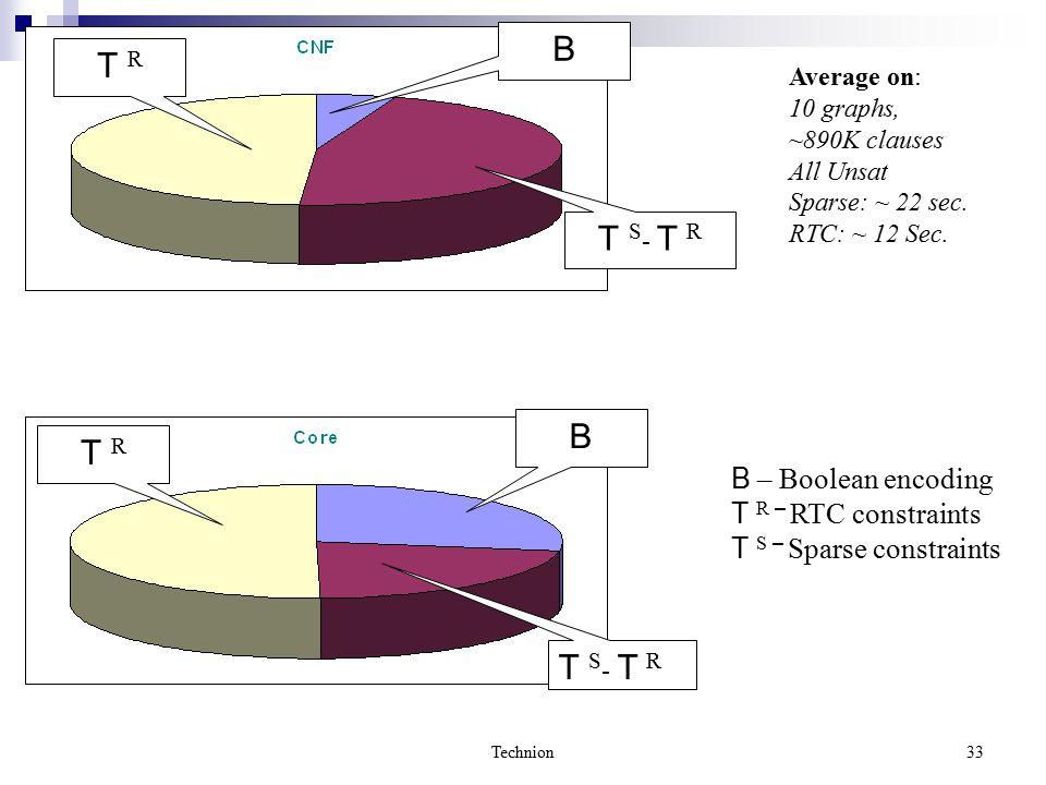 Technion33 T S - T R T R B T S - T R T R B Average on: 10 graphs, ~890K clauses All Unsat Sparse: ~ 22 sec.