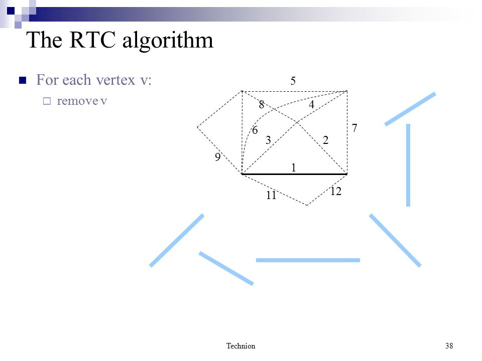 Technion38 The RTC algorithm For each vertex v:  remove v 1 23 4 5 6 8 9 12 11 7