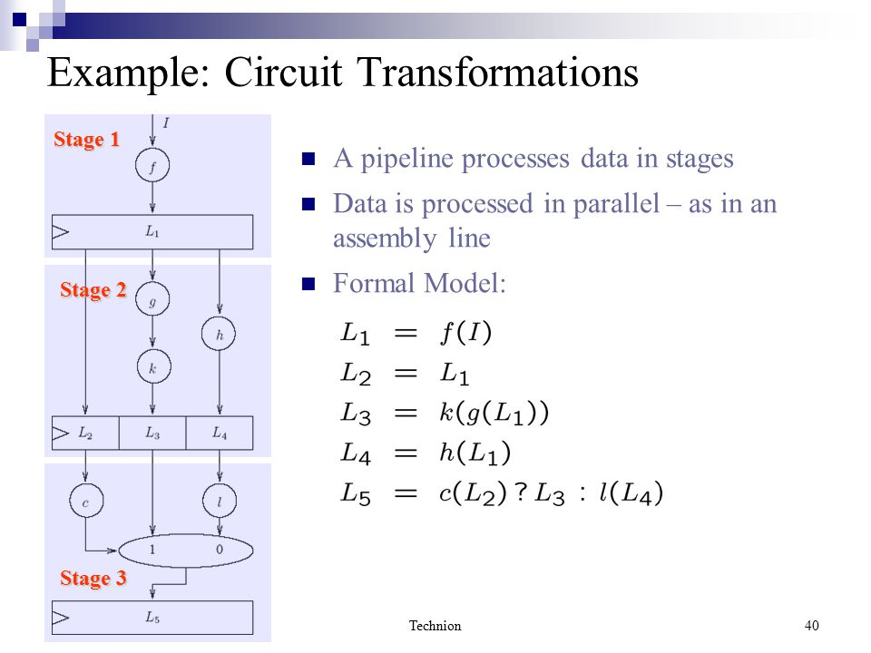 Technion40 Example: Circuit Transformations A pipeline processes data in stages Data is processed in parallel – as in an assembly line Formal Model: Stage 1 Stage 3 Stage 2