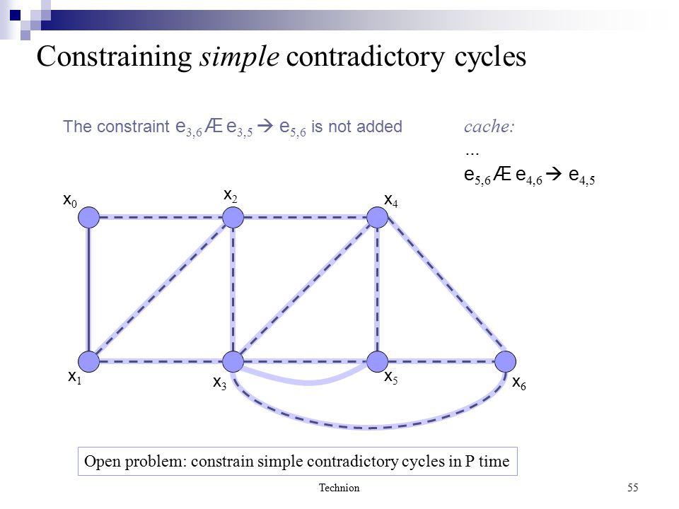 Technion55 x0x0 x1x1 x2x2 x3x3 x6x6 x4x4 x5x5 The constraint e 3,6 Æ e 3,5  e 5,6 is not added Constraining simple contradictory cycles cache: … e 5,6 Æ e 4,6  e 4,5 Open problem: constrain simple contradictory cycles in P time