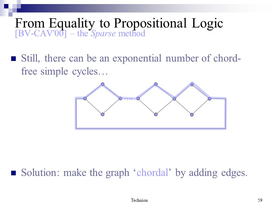 Technion59 Still, there can be an exponential number of chord- free simple cycles… Solution: make the graph 'chordal' by adding edges. …. From Equalit