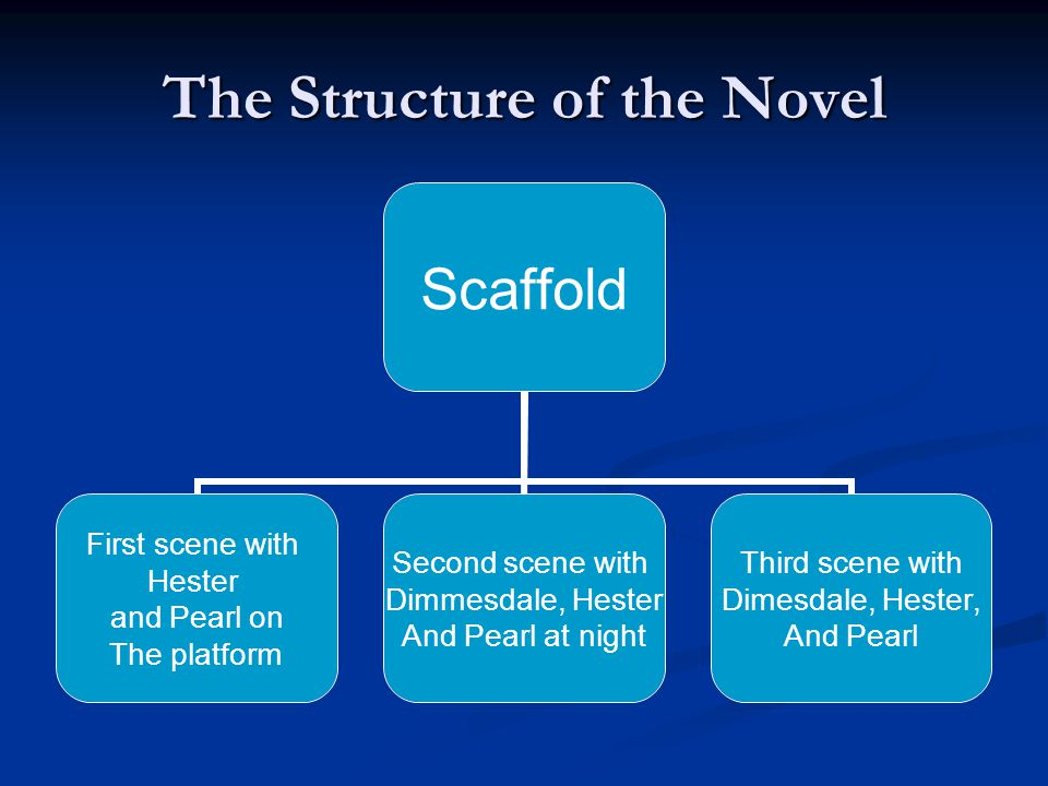 The Structure of the Novel Scaffold First scene with Hester and Pearl on The platform Second scene with Dimmesdale, Hester And Pearl at night Third scene with Dimesdale, Hester, And Pearl