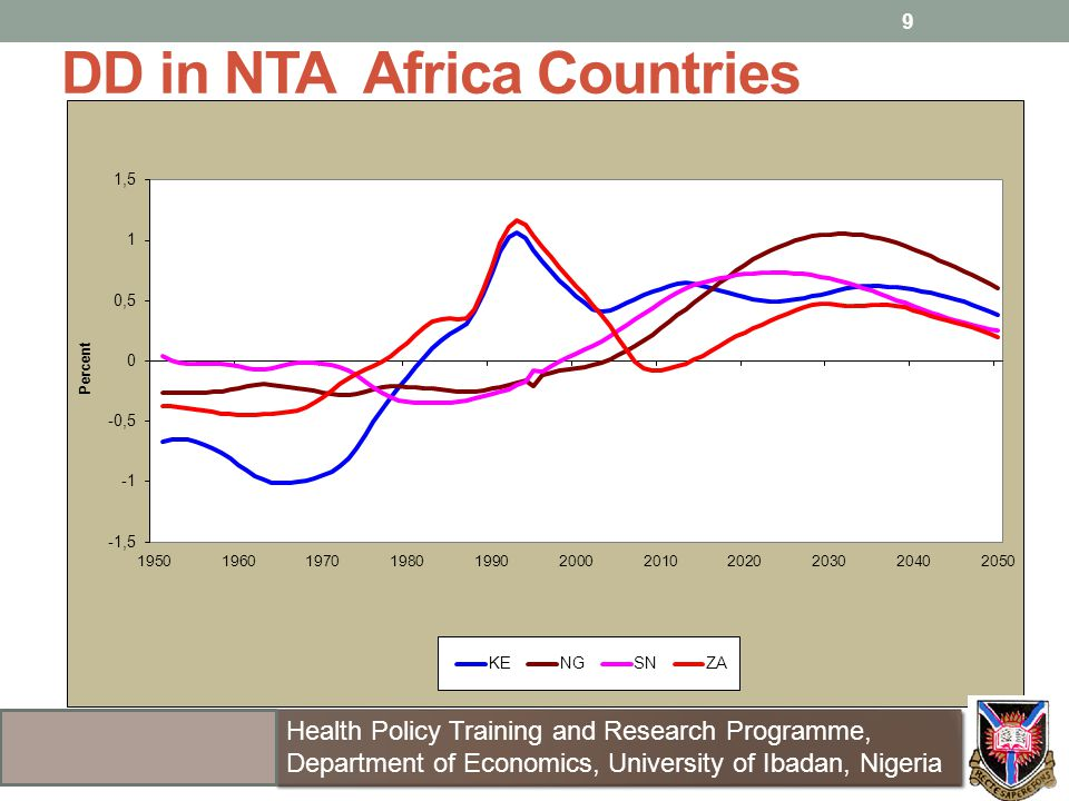 DD in NTA Africa Countries 9 Health Policy Training and Research Programme, Department of Economics, University of Ibadan, Nigeria Health Policy Train