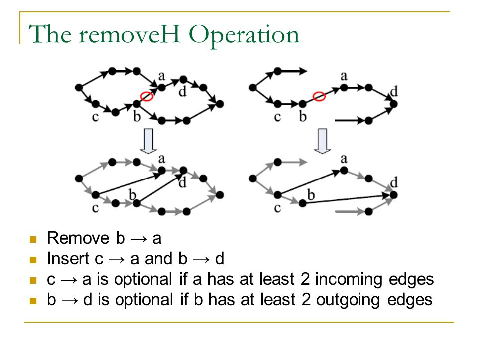 The removeH Operation Remove b → a Insert c → a and b → d c → a is optional if a has at least 2 incoming edges b → d is optional if b has at least 2 outgoing edges