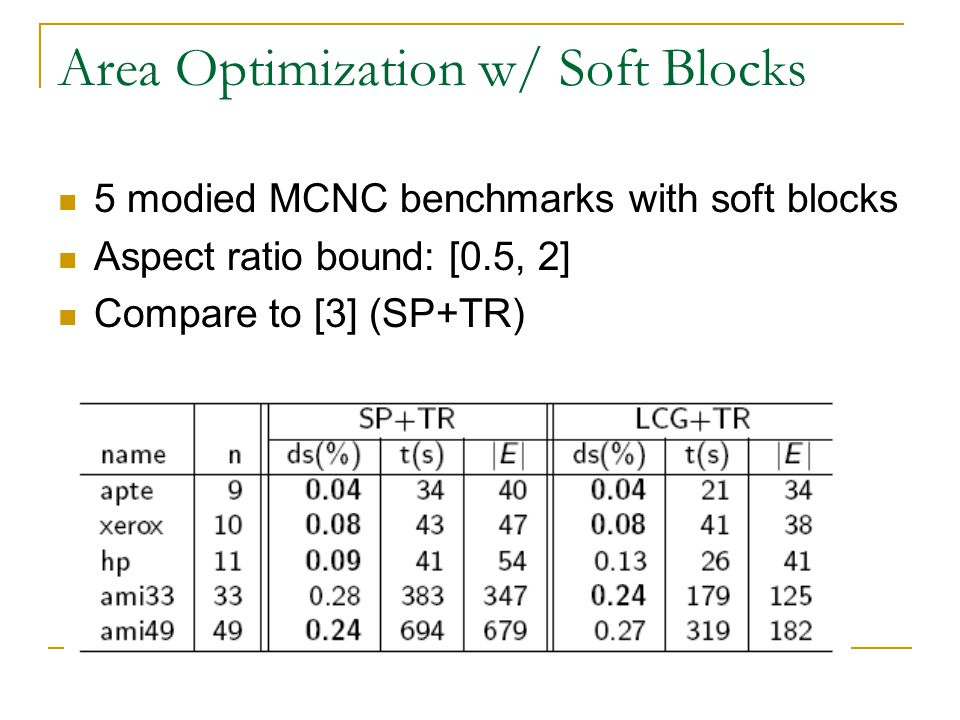 Area Optimization w/ Soft Blocks 5 modied MCNC benchmarks with soft blocks Aspect ratio bound: [0.5, 2] Compare to [3] (SP+TR)