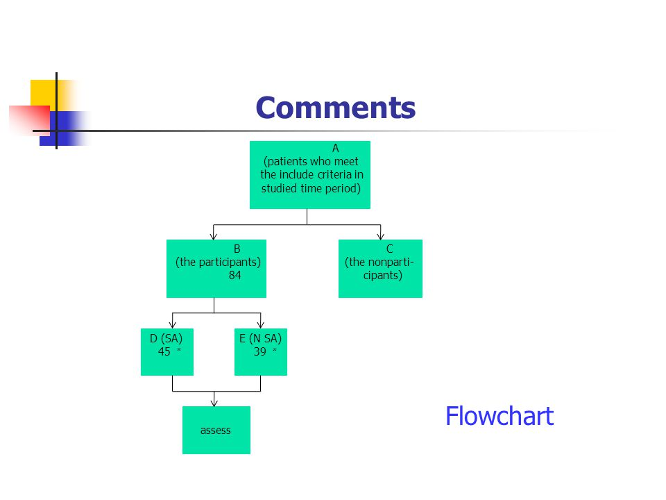 Comments A (patients who meet the include criteria in studied time period) B (the participants) 84 C (the nonparti- cipants) D (SA) 45 * assess E (N SA) 39 * Flowchart