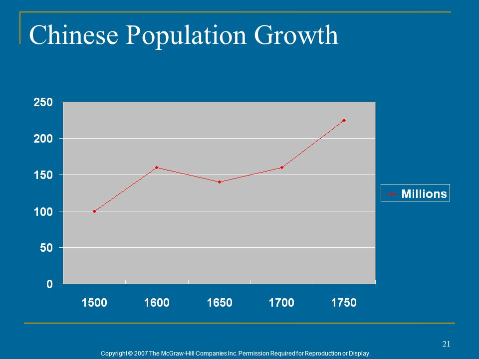 Copyright © 2007 The McGraw-Hill Companies Inc. Permission Required for Reproduction or Display. 21 Chinese Population Growth