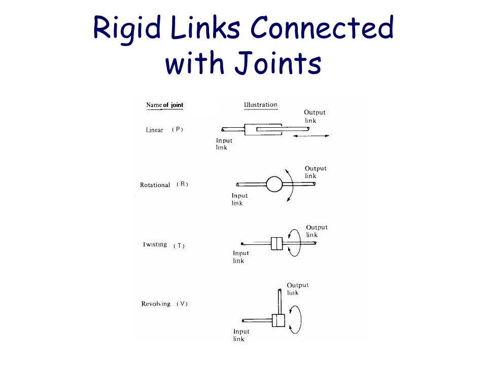 Rigid Links Connected with Joints