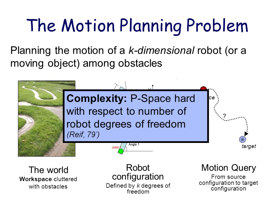 The Motion Planning Problem The world Workspace cluttered with obstacles Planning the motion of a k-dimensional robot (or a moving object) among obsta