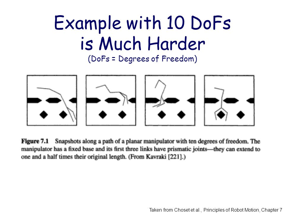 Example with 10 DoFs is Much Harder (DoFs = Degrees of Freedom) Taken from Choset et al., Principles of Robot Motion, Chapter 7