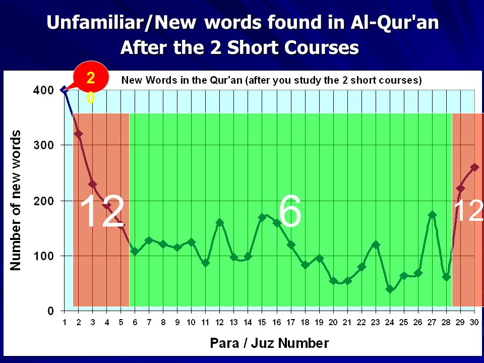 Unfamiliar/New words found in Al-Qur an After the 2 Short Courses 2020 126