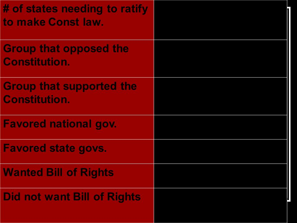 # of states needing to ratify to make Const law. Group that opposed the Constitution.