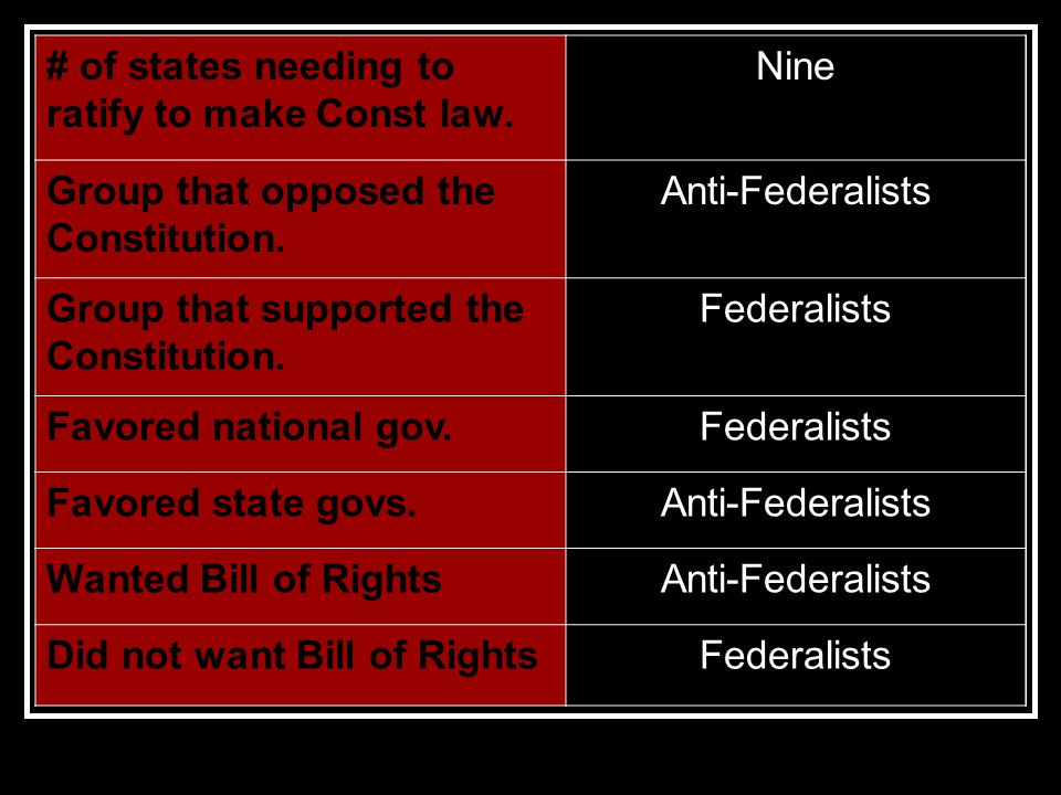 # of states needing to ratify to make Const law. Nine Group that opposed the Constitution.