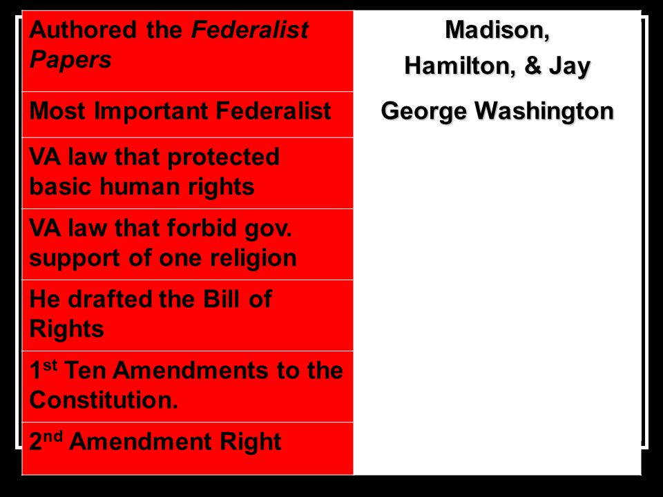 Authored the Federalist PapersMadison, Hamilton, & Jay Most Important Federalist George Washington VA law that protected basic human rights VA law that forbid gov.
