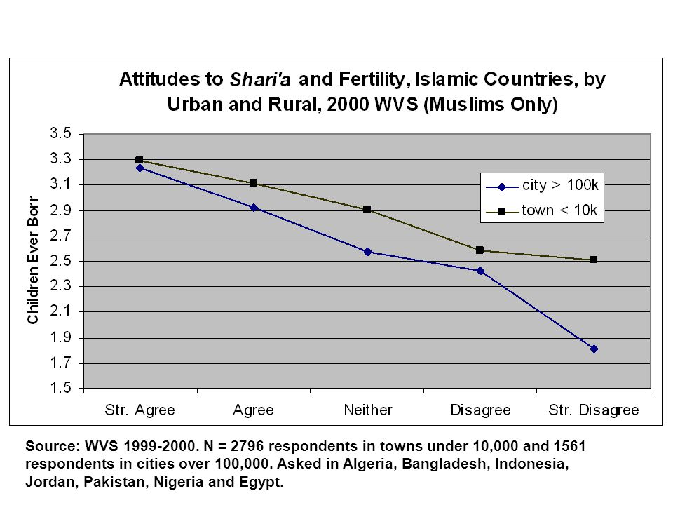 Source: WVS 1999-2000.