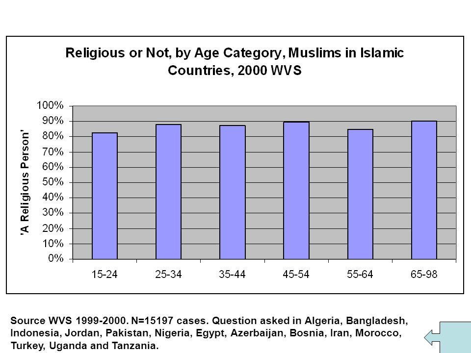 Figure 17 Source WVS 1999-2000. N=15197 cases.