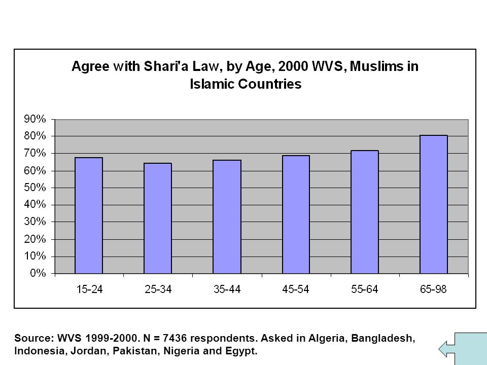 Source: WVS 1999-2000. N = 7436 respondents. Asked in Algeria, Bangladesh, Indonesia, Jordan, Pakistan, Nigeria and Egypt.
