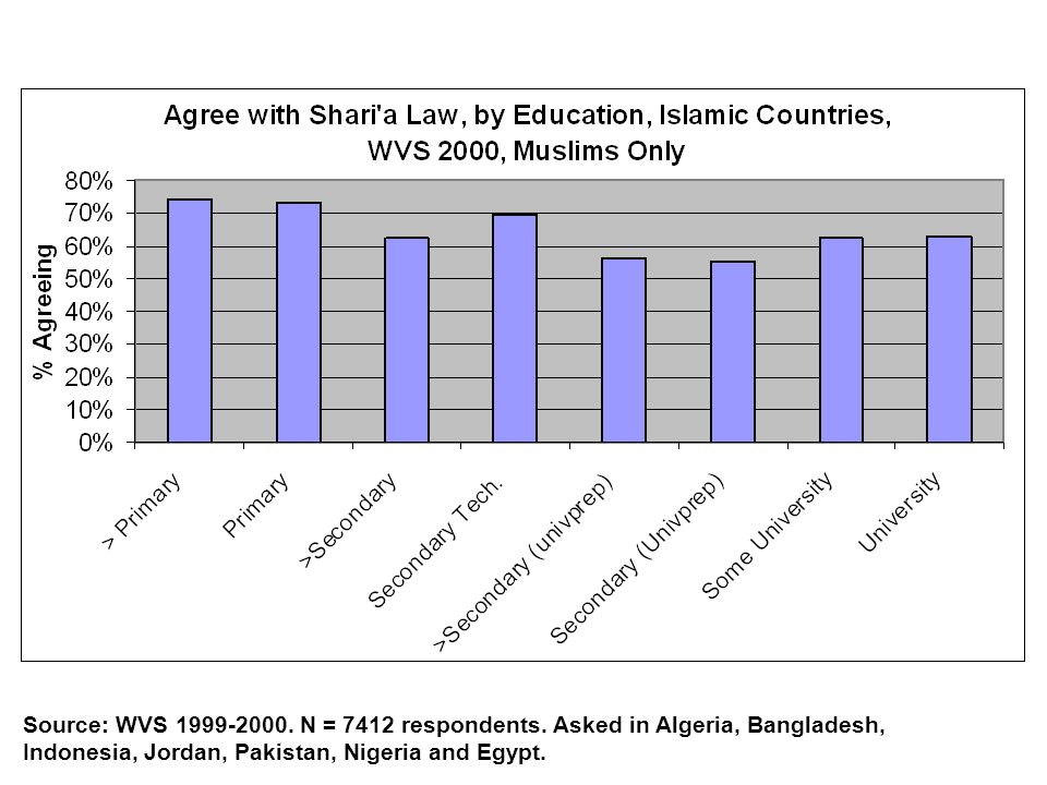 Source: WVS 1999-2000. N = 7412 respondents. Asked in Algeria, Bangladesh, Indonesia, Jordan, Pakistan, Nigeria and Egypt.