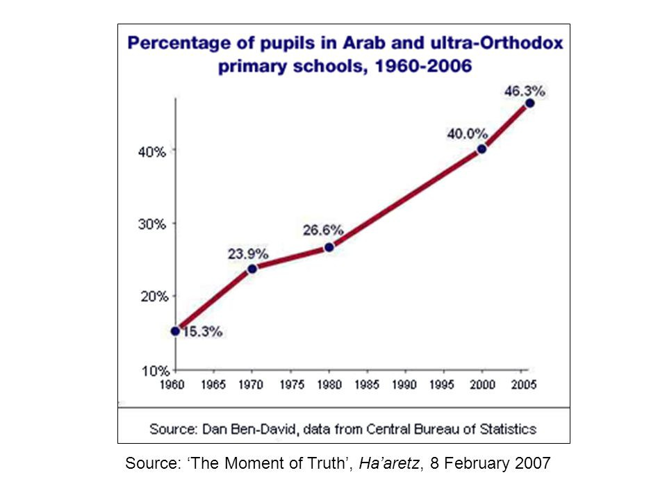 Source: 'The Moment of Truth', Ha'aretz, 8 February 2007