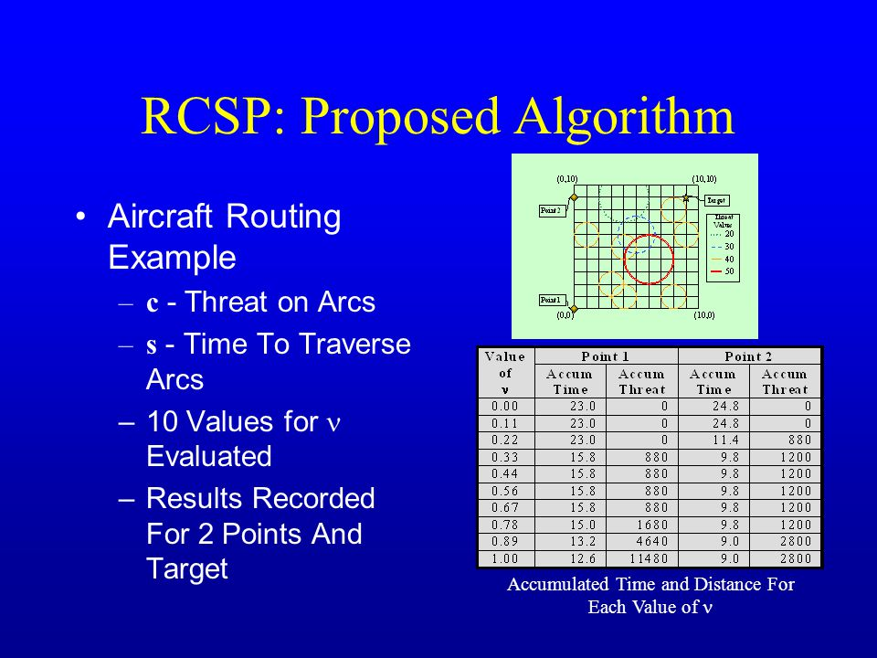 RCSP: Proposed Algorithm Aircraft Routing Example –c - Threat on Arcs –s - Time To Traverse Arcs –10 Values for Evaluated –Results Recorded For 2 Points And Target Accumulated Time and Distance For Each Value of