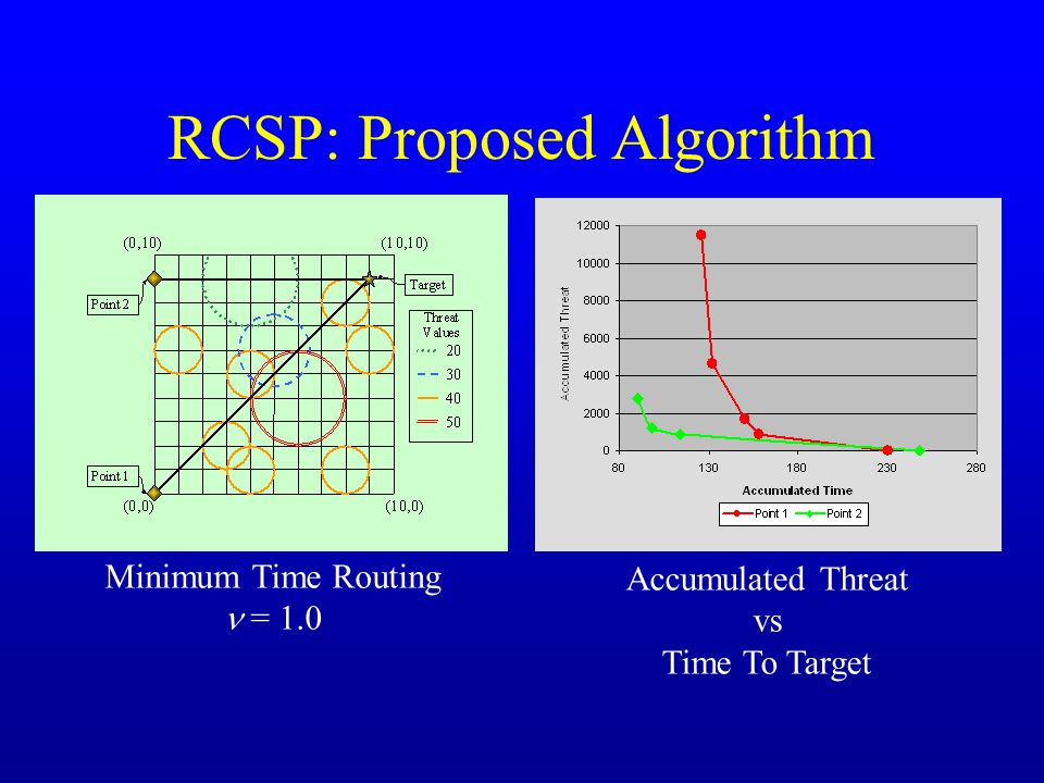 RCSP: Proposed Algorithm Minimum Time Routing = 1.0 Accumulated Threat vs Time To Target