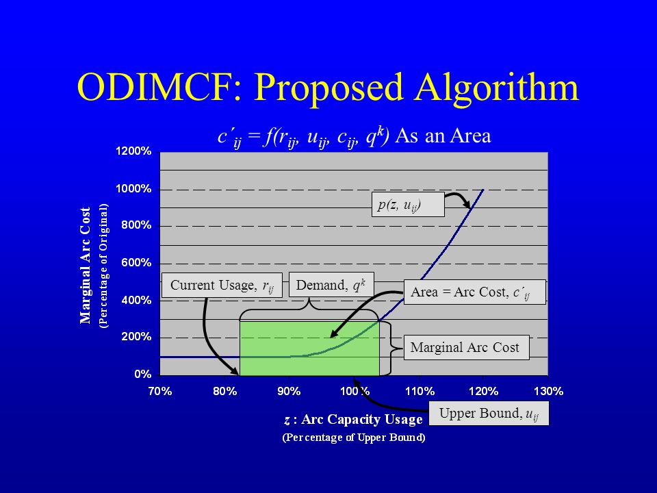 ODIMCF: Proposed Algorithm Marginal Arc Cost Demand, q k Current Usage, r ij Area = Arc Cost, c´ ij p(z, u ij ) Upper Bound, u ij c´ ij = f(r ij, u ij, c ij, q k ) As an Area