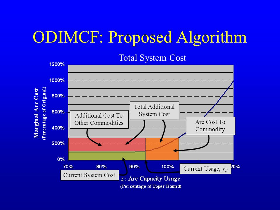 ODIMCF: Proposed Algorithm Total System Cost Current System Cost Total Additional System Cost Additional Cost To Other Commodities Arc Cost To Commodity Current Usage, r ij