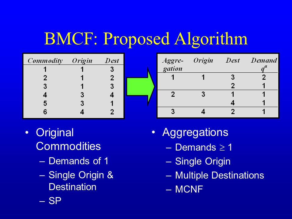 BMCF: Proposed Algorithm Original Commodities –Demands of 1 –Single Origin & Destination –SP Aggregations –Demands  1 –Single Origin –Multiple Destinations –MCNF