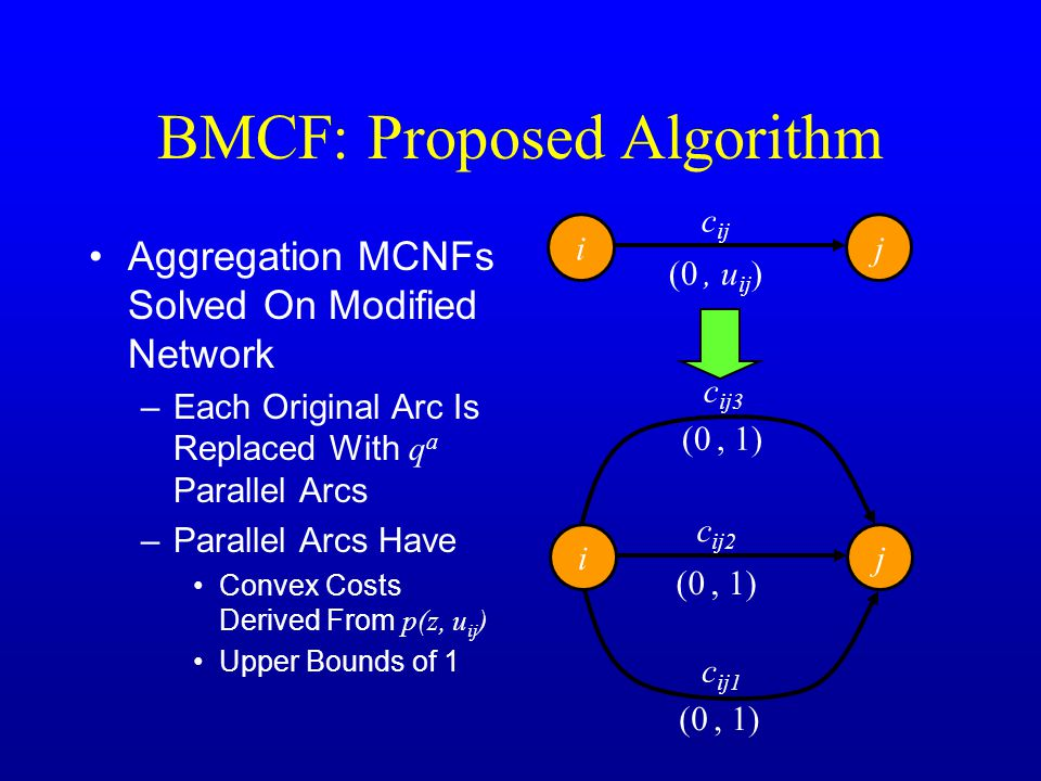 BMCF: Proposed Algorithm Aggregation MCNFs Solved On Modified Network –Each Original Arc Is Replaced With q a Parallel Arcs –Parallel Arcs Have Convex Costs Derived From p(z, u ij ) Upper Bounds of 1 ij (0, u ij ) c ij ij (0, 1) c ij3 (0, 1) c ij2 (0, 1) c ij1