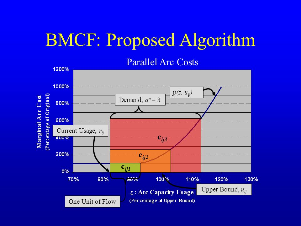 BMCF: Proposed Algorithm Demand, q a = 3 Current Usage, r ij p(z, u ij ) Upper Bound, u ij Parallel Arc Costs One Unit of Flow c ij1 c ij3 c ij2