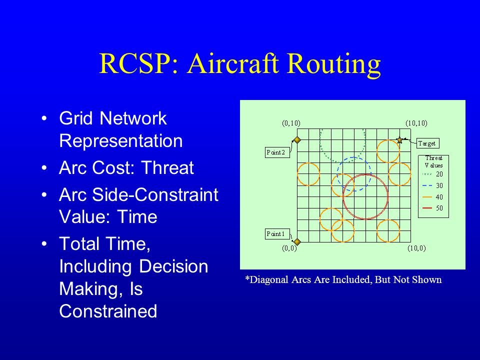 RCSP: Aircraft Routing Grid Network Representation Arc Cost: Threat Arc Side-Constraint Value: Time Total Time, Including Decision Making, Is Constrained *Diagonal Arcs Are Included, But Not Shown