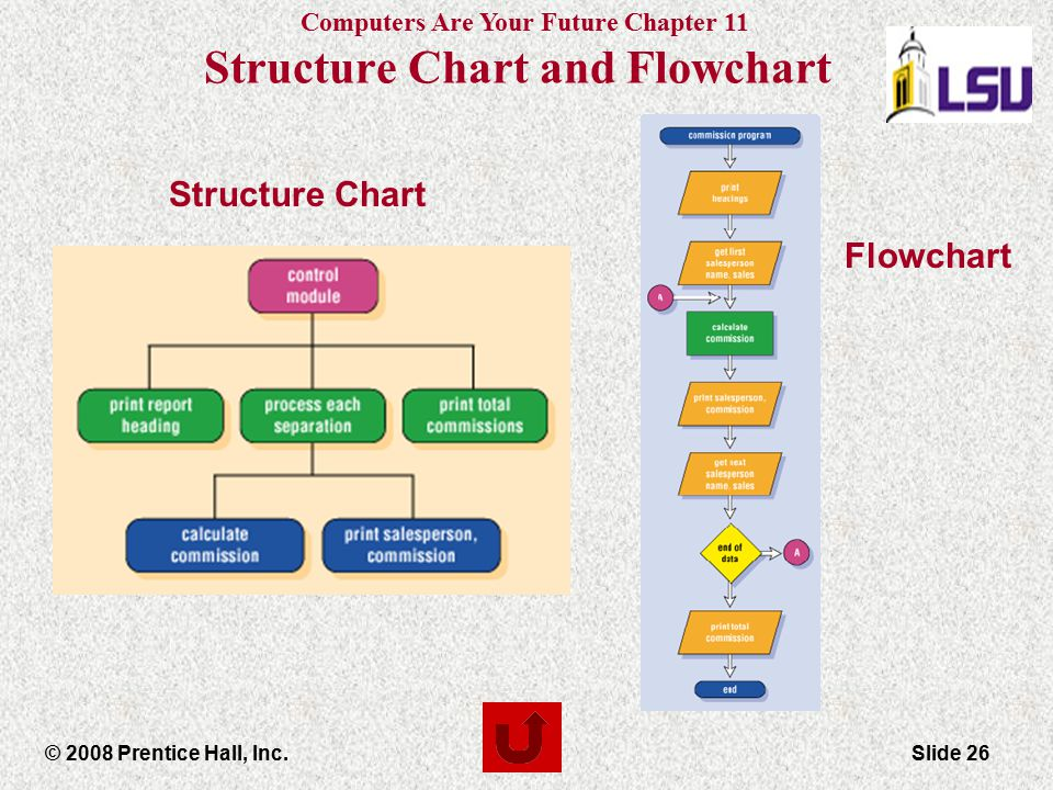 Computers Are Your Future Chapter 11 © 2008 Prentice Hall, Inc.Slide 26 Structure Chart Flowchart Structure Chart and Flowchart