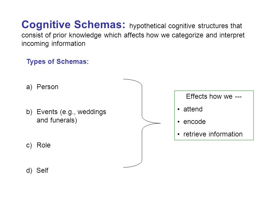 Cognitive Schemas: hypothetical cognitive structures that consist of prior knowledge which affects how we categorize and interpret incoming information Types of Schemas: a)Person b)Events (e.g., weddings and funerals) c)Role d) Self Effects how we --- attend encode retrieve information