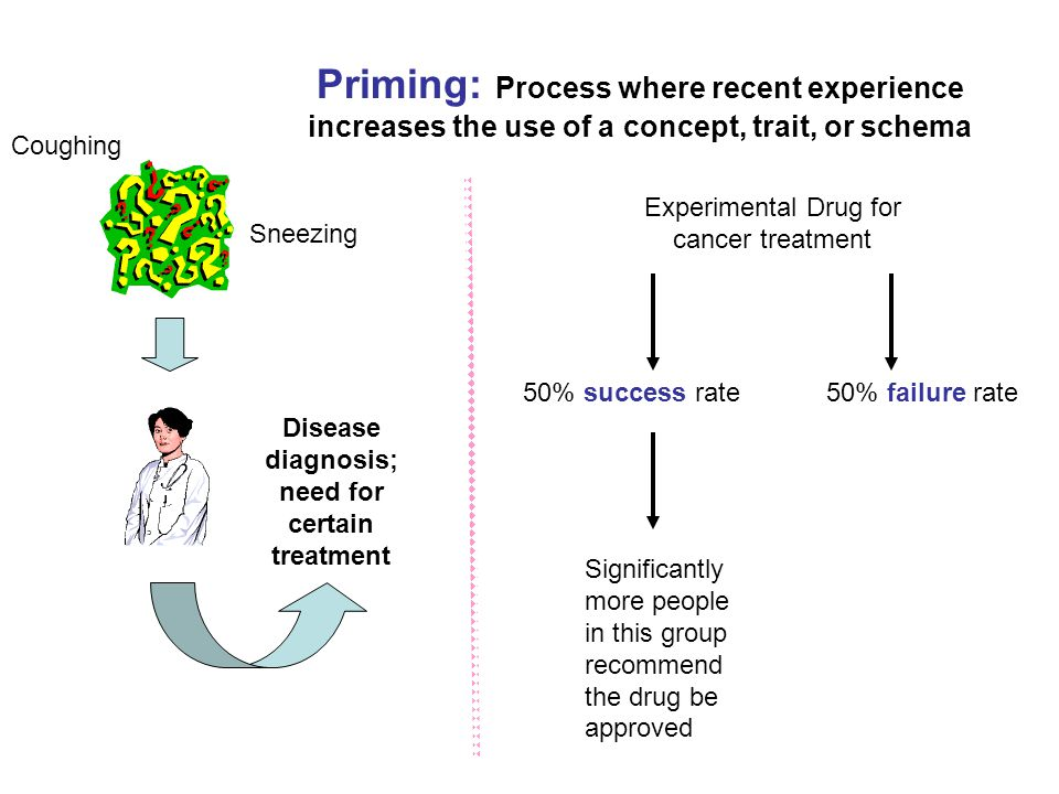 Coughing Sneezing Disease diagnosis; need for certain treatment Priming: Process where recent experience increases the use of a concept, trait, or schema 50% success rate Significantly more people in this group recommend the drug be approved Experimental Drug for cancer treatment 50% failure rate