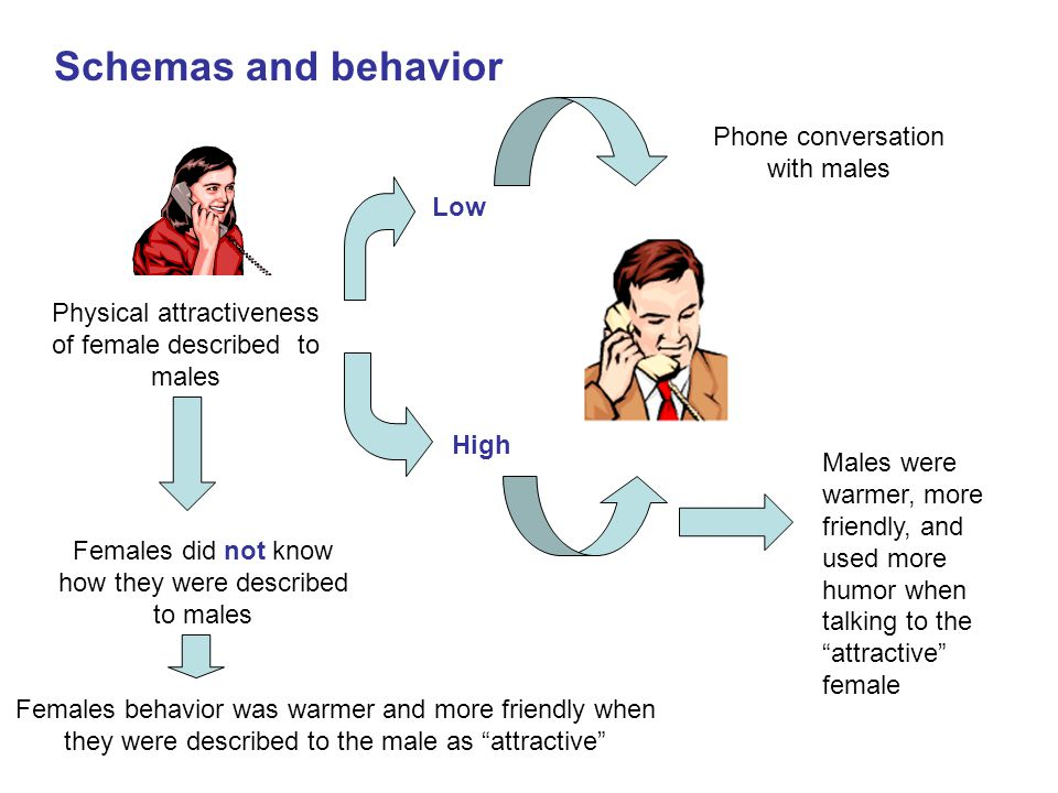 Schemas and behavior Physical attractiveness of female described to males Low High Phone conversation with males Females did not know how they were described to males Males were warmer, more friendly, and used more humor when talking to the attractive female Females behavior was warmer and more friendly when they were described to the male as attractive