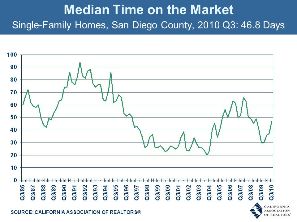 Median Time on the Market Single-Family Homes, San Diego County, 2010 Q3: 46.8 Days SOURCE: CALIFORNIA ASSOCIATION OF REALTORS®