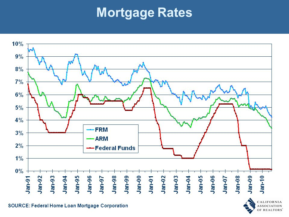 Mortgage Rates SOURCE: Federal Home Loan Mortgage Corporation
