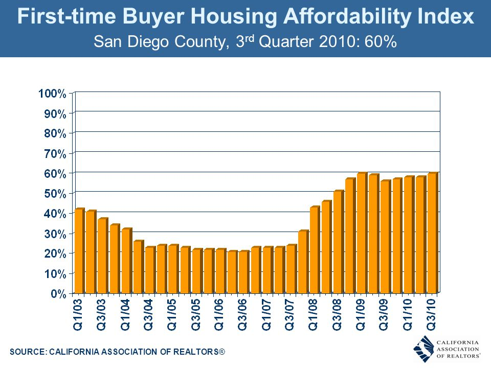 First-time Buyer Housing Affordability Index San Diego County, 3 rd Quarter 2010: 60% SOURCE: CALIFORNIA ASSOCIATION OF REALTORS® % OF HOUSEHOLDS THAT CAN BUY