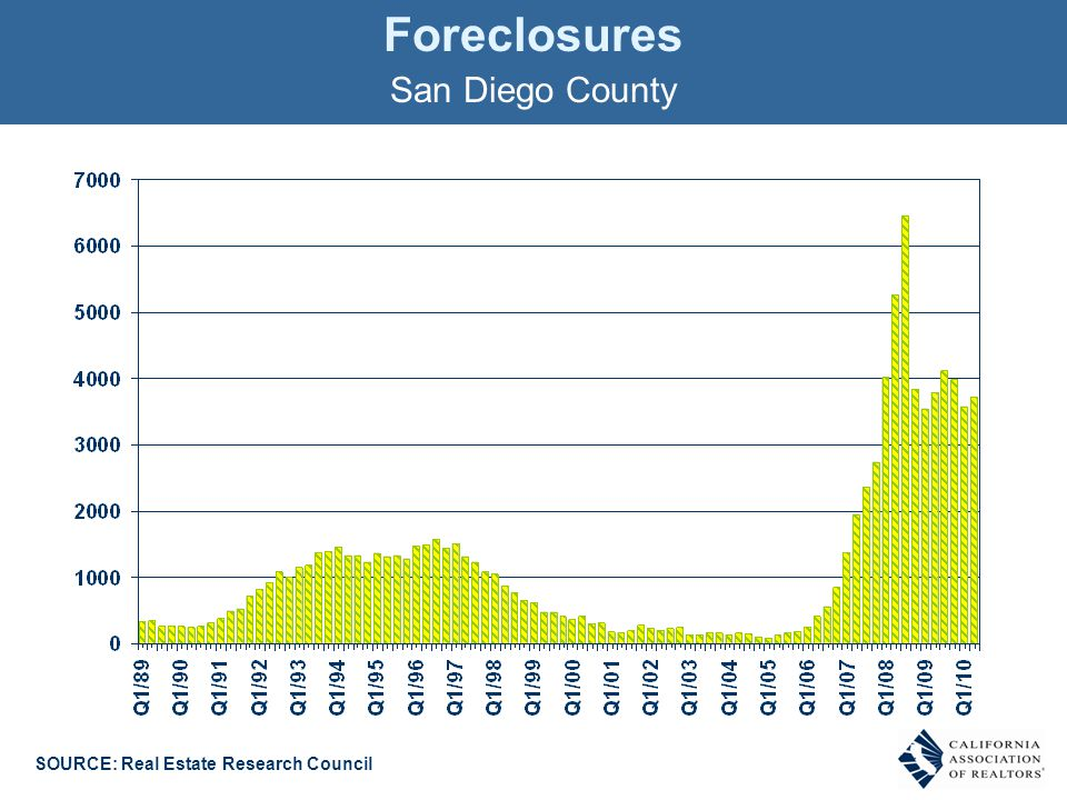 Foreclosures San Diego County SOURCE: Real Estate Research Council