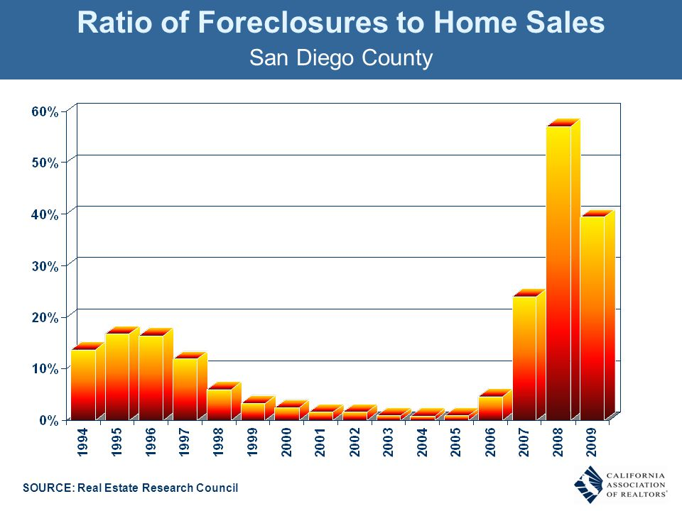 Ratio of Foreclosures to Home Sales San Diego County SOURCE: Real Estate Research Council