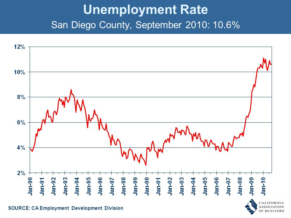 Unemployment Rate San Diego County, September 2010: 10.6% SOURCE: CA Employment Development Division