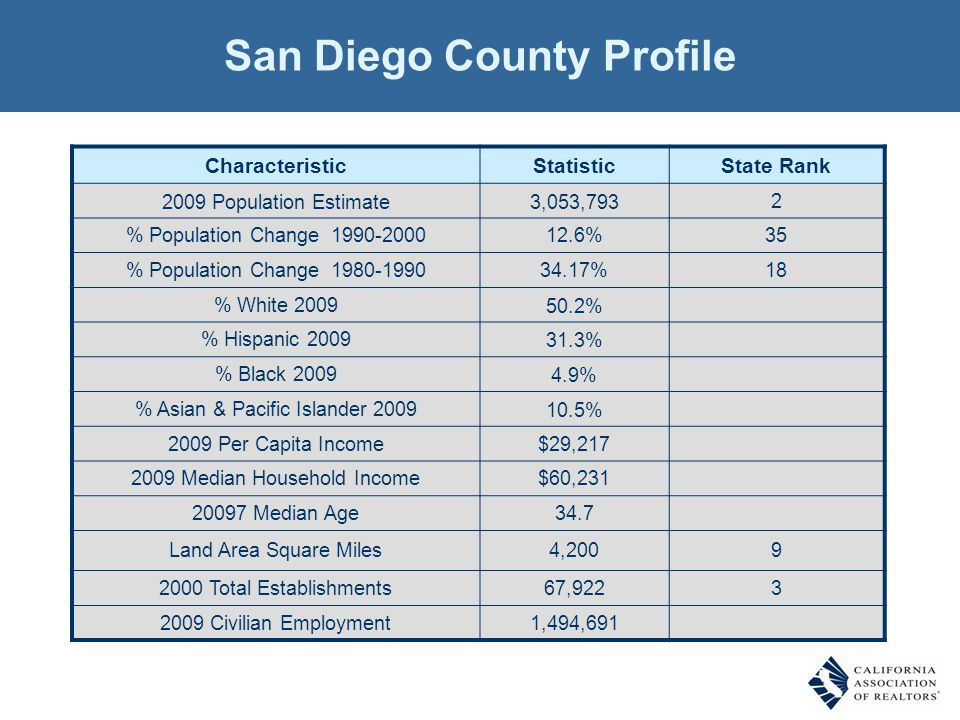 Median Price for New Homes San Diego County 2Q10 Detached: $562,990, Attached: $432,000 SOURCE: CALIFORNIA ASSOCIATION OF REALTORS®; Hanley Wood