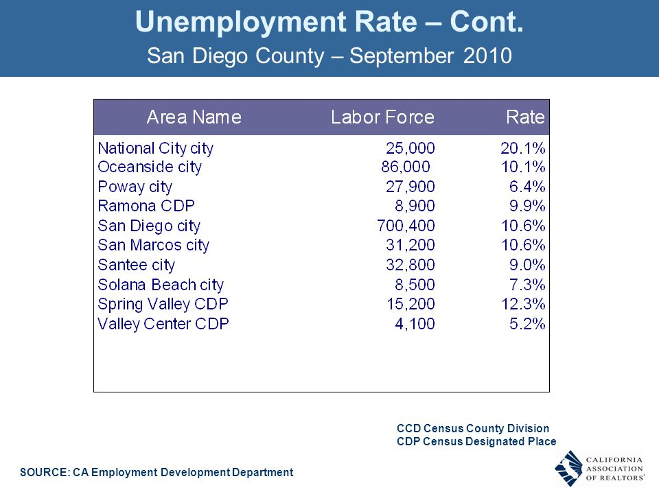 Unemployment Rate – Cont.