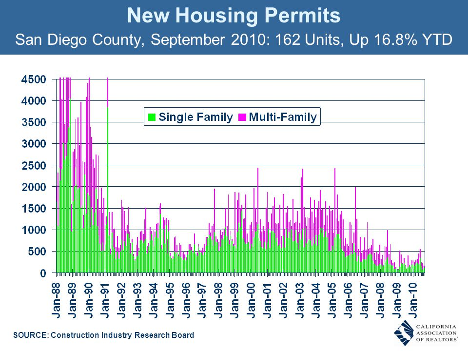 New Housing Permits San Diego County, September 2010: 162 Units, Up 16.8% YTD SOURCE: Construction Industry Research Board